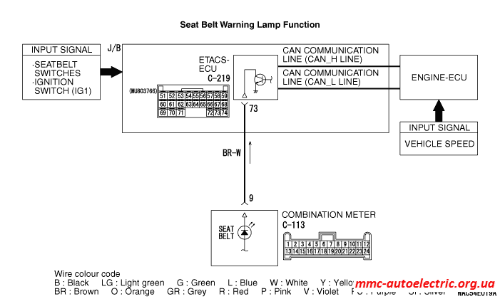 inspection procedure 14 the seat belt warning lamp does notinspection procedure 14 the seat belt warning lamp does not illuminate or flash